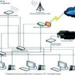 Организация компьютерных сетей в Иркутске